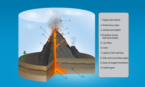 Premium Tutorial: 3D Volcano Infographics | - Illustrator ...