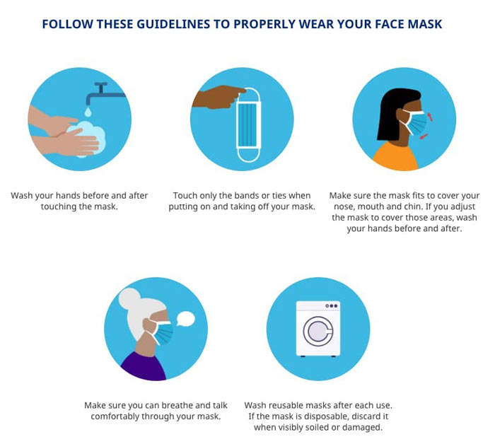 best infographic examples fig 13 how to wear mask properly