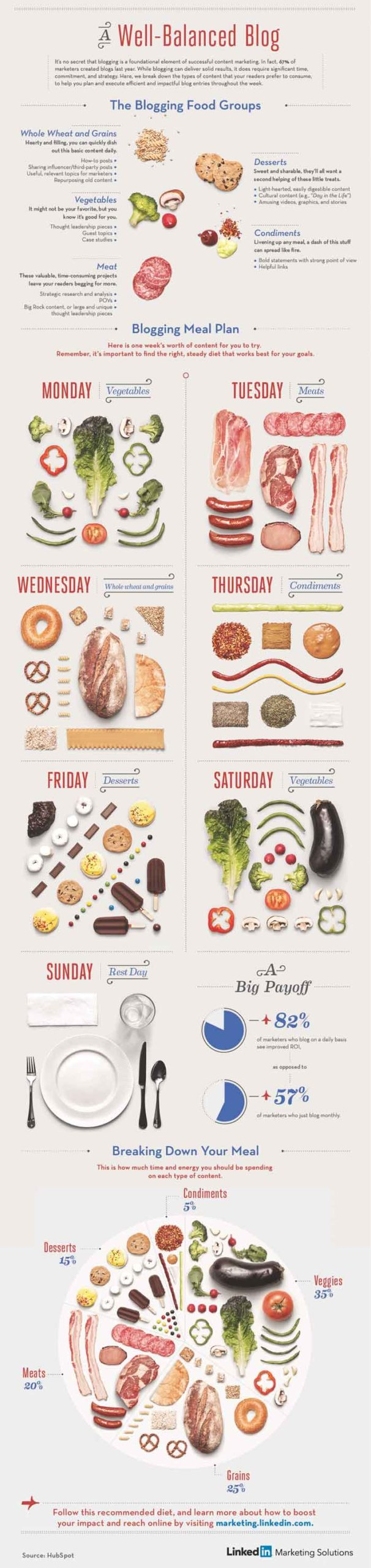 best infographic examples fig 14 a well balanced blog