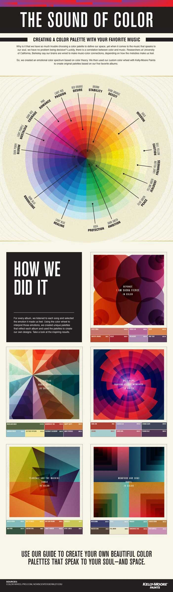 best infographic examples fig 16 the sound of color
