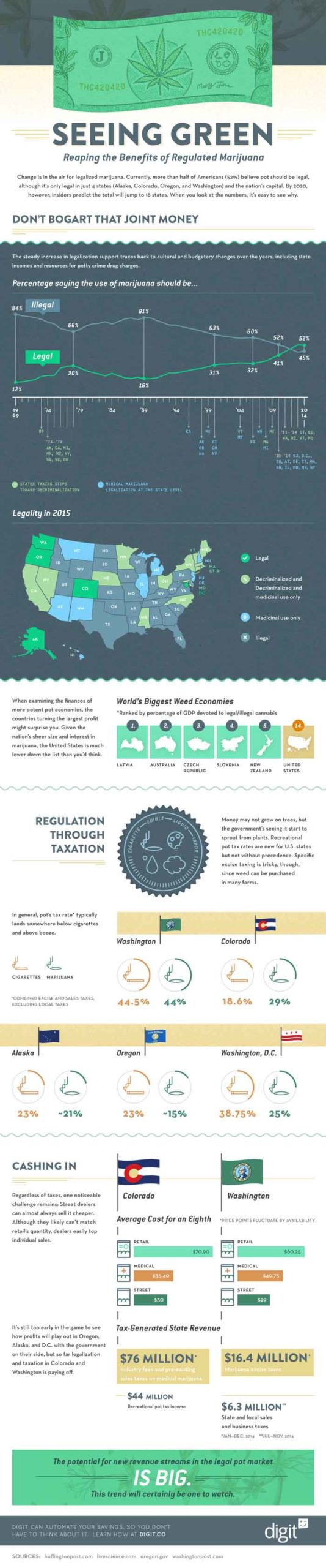 best infographic examples fig 18 seeing green