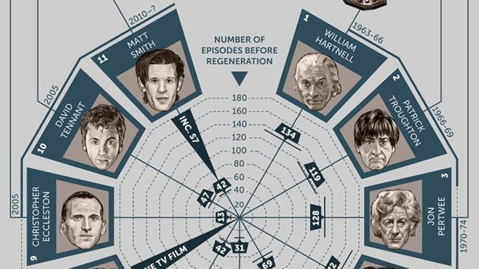 best infographic examples fig 2 50 years of doctor who