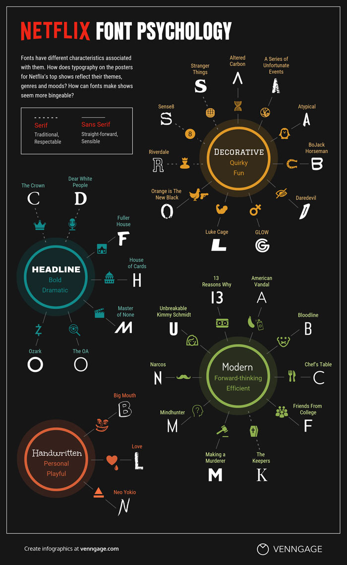 best infographic examples fig 7 font psychology