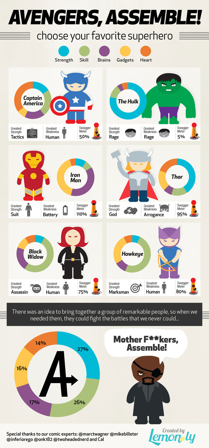 best infographic examples fig 9 avengers assemble