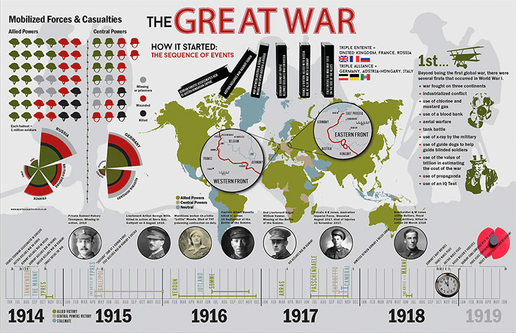 Historical Timeline Infographic