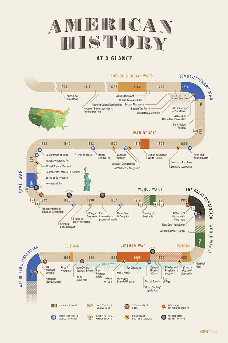 chronological american history timeline